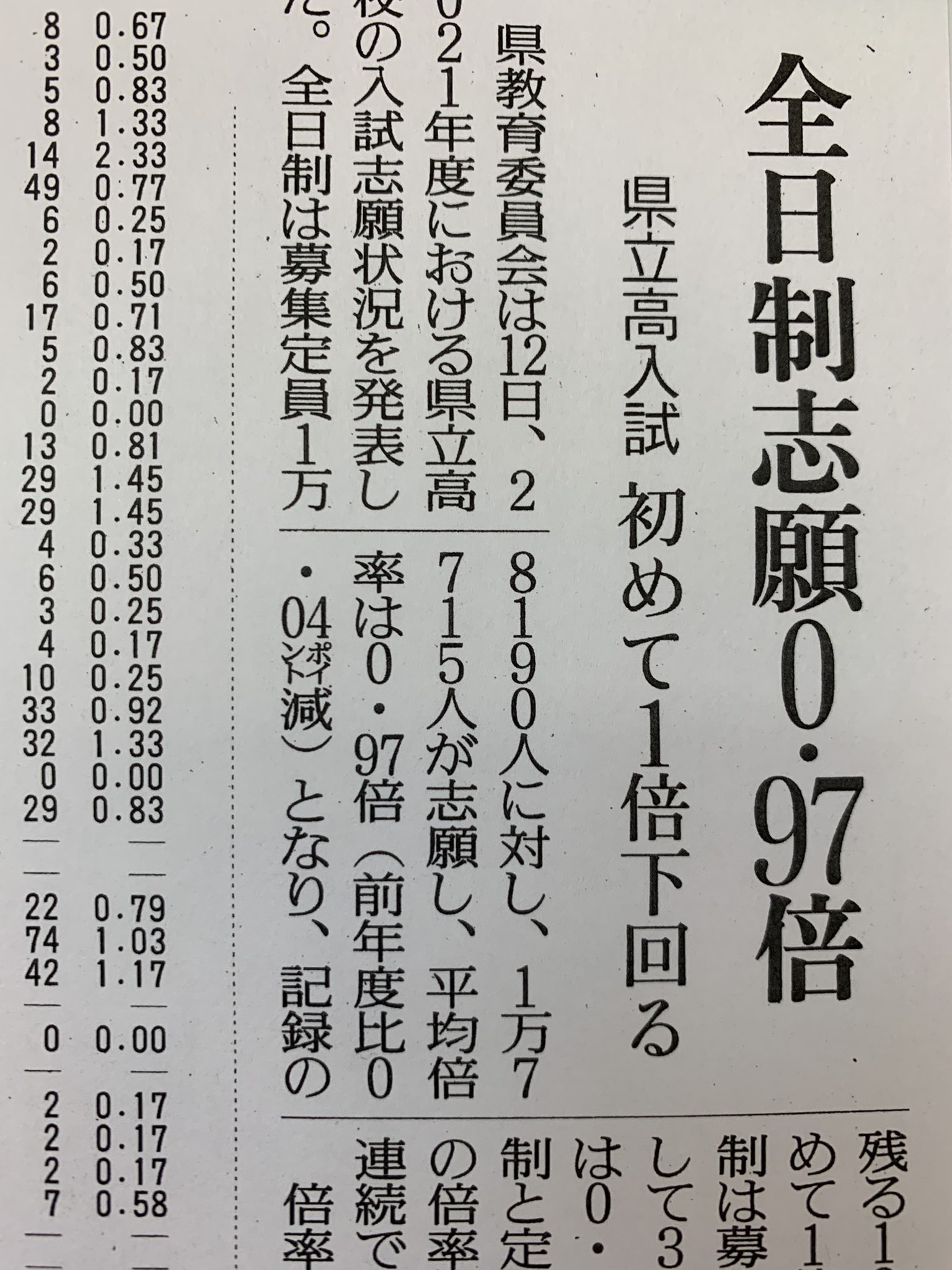 茨城県立高校出願倍率が確定しました❗page-visual 茨城県立高校出願倍率が確定しました❗ビジュアル